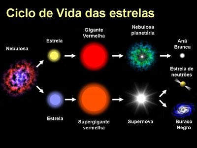 Resultado de imagem para maiores estrelas do universo